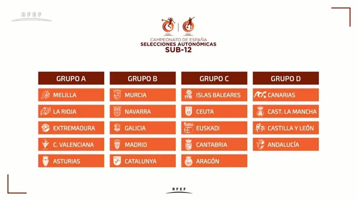 7a04611dad2a0 Las selecciones alevines ya conocen rivales para el Campeonato de España de  Fútbol 8 en Mislata